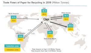 CEPI recycling